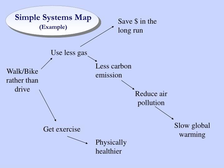 Simple Systems Map