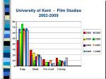 university of kent film studies 2002 2009