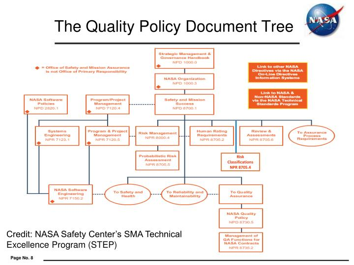 The Quality Policy Document Tree