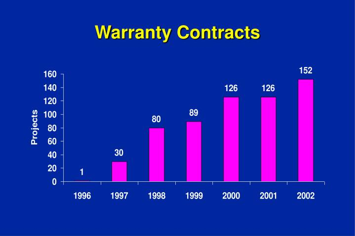 Warranty Contracts