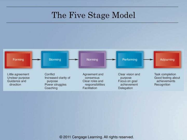The Five Stage Model