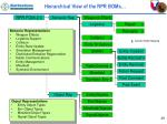 hierarchical view of the rpr boms