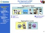 our approach to baf supported aggregations