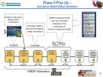 phase ii plus up conceptual model cmod generator