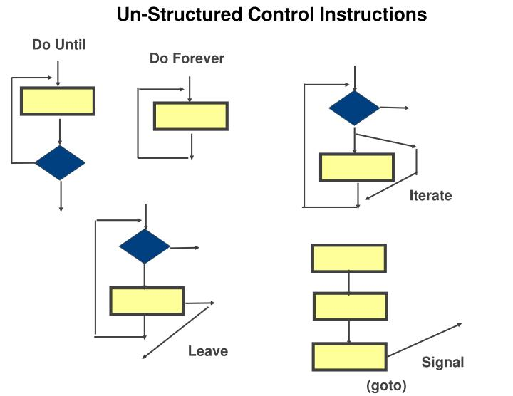 Un-Structured Control Instructions