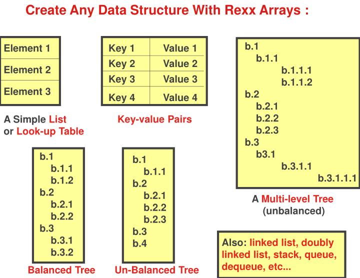 Create Any Data Structure With Rexx Arrays :