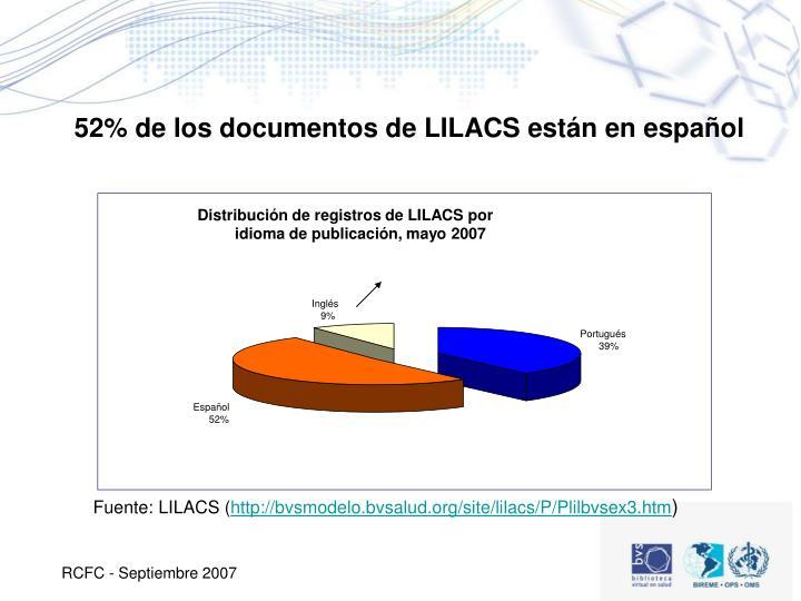 Distribución de registros de LILACS por