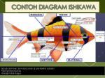 contoh diagram ishikawa