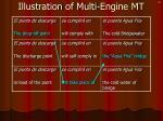 illustration of multi engine mt