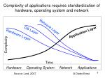 complexity of applications requires standardization of hardware operating system and network
