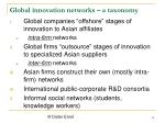 global innovation networks a taxonomy