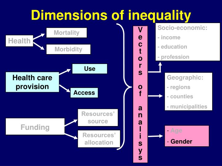 Dimensions of inequality