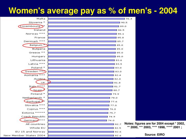 Women's average pay as % of men's - 2004