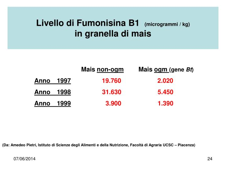 Livello di Fumonisina B1
