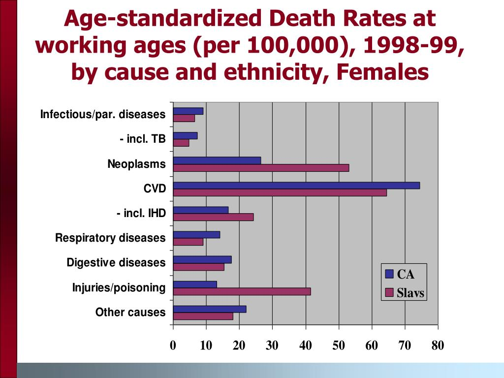 Age-standardized Death Rates at working ages (per 100,000), 1998-99, by cause and ethnicity, Females