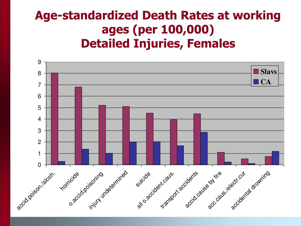 Age-standardized Death Rates at working ages (per 100,000)