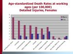 age standardized death rates at working ages per 100 000 detailed injuries females