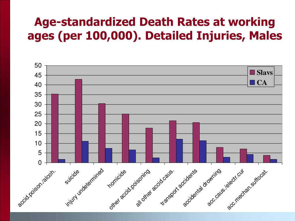 Age-standardized Death Rates at working ages (per 100,000). Detailed Injuries, Males