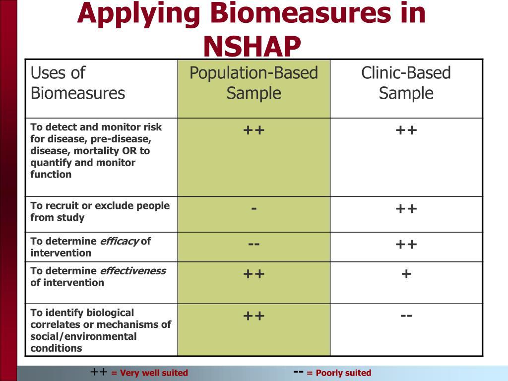 Applying Biomeasures in NSHAP