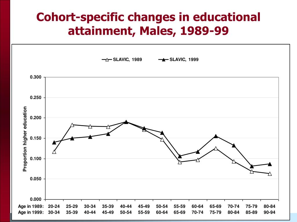 Cohort-specific changes in educational attainment, Males, 1989-99