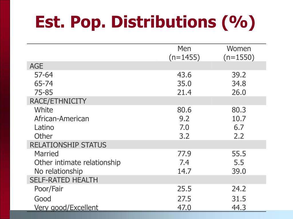 Est. Pop. Distributions (%)