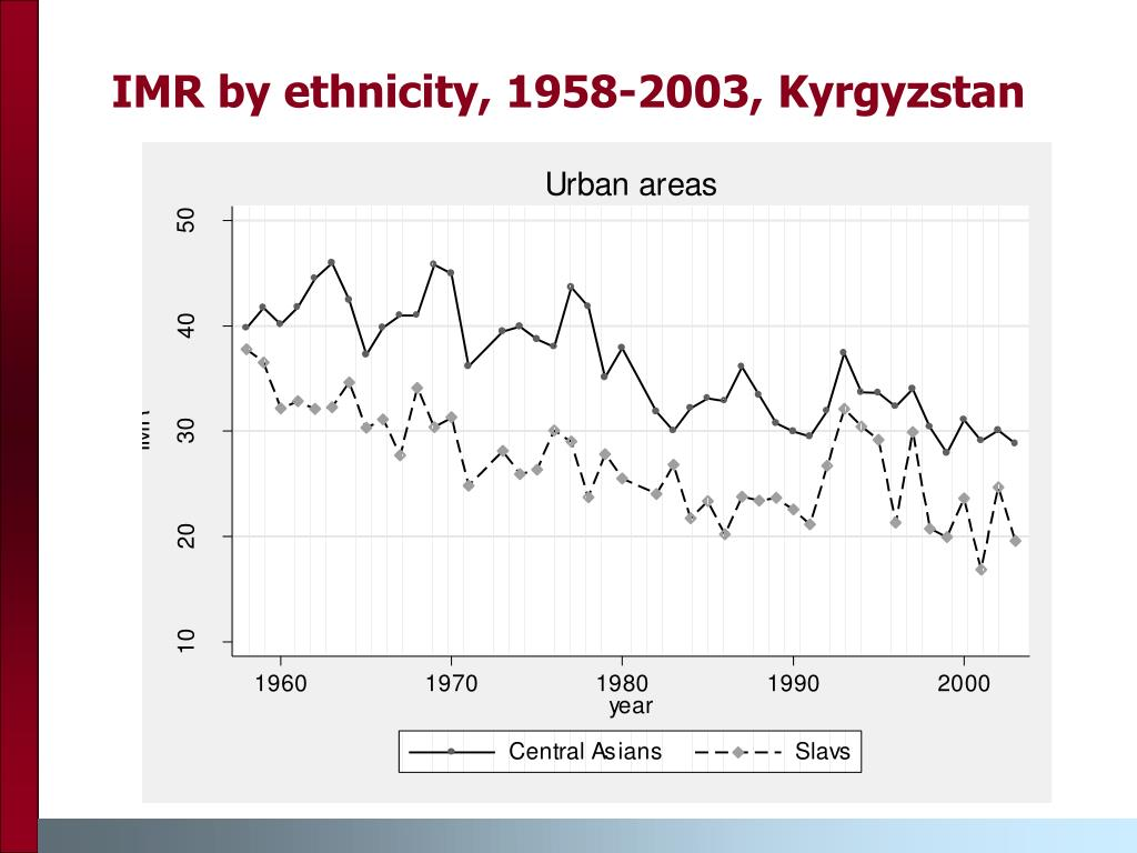 IMR by ethnicity, 1958-2003, Kyrgyzstan