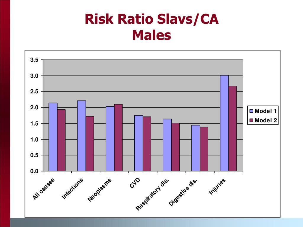 Risk Ratio Slavs/CA