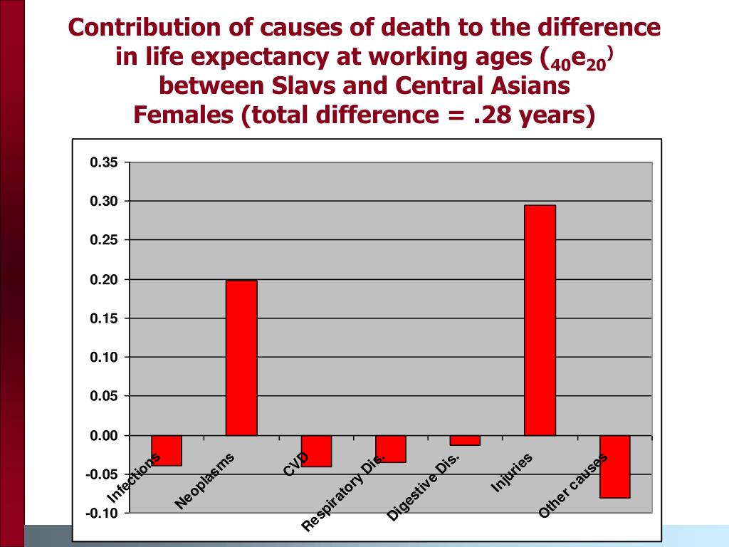 Contribution of causes of death to the difference in life expectancy at working ages (