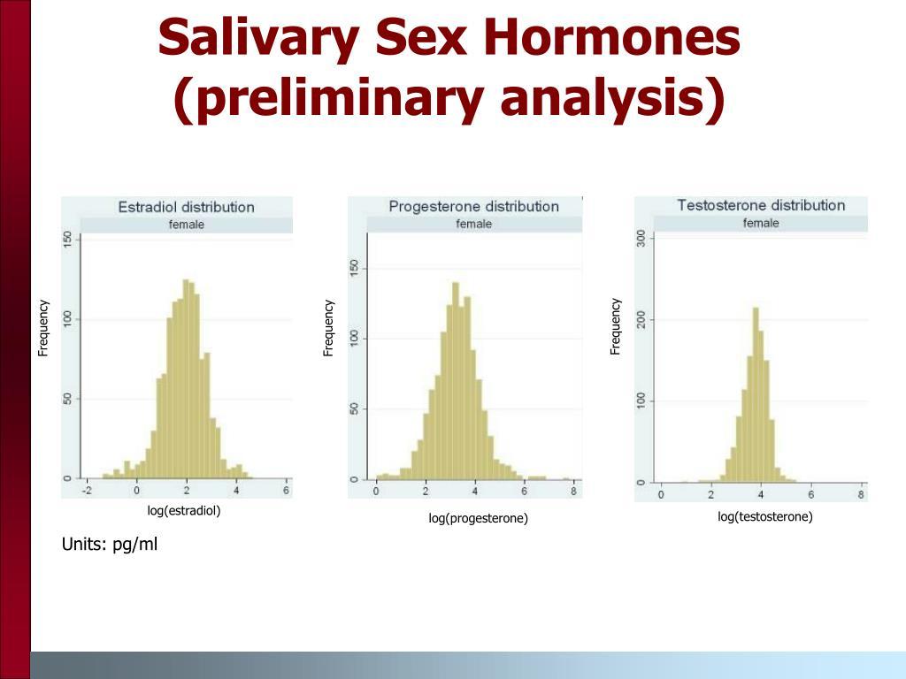 Salivary Sex Hormones (preliminary analysis)