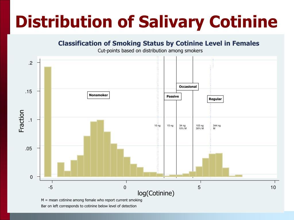 Distribution of Salivary Cotinine