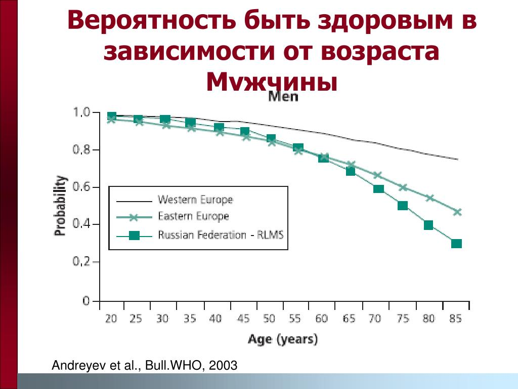 Вероятность быть здоровым в зависимости от возраста Мужчины