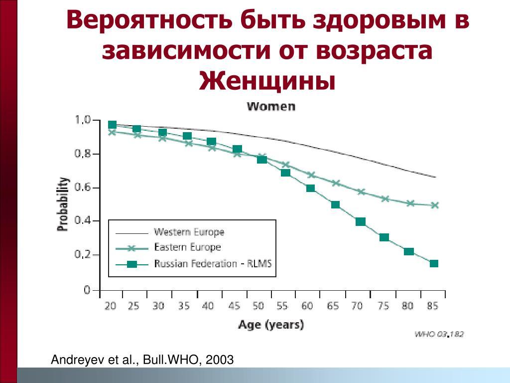 Вероятность быть здоровым в зависимости от возраста Женщины