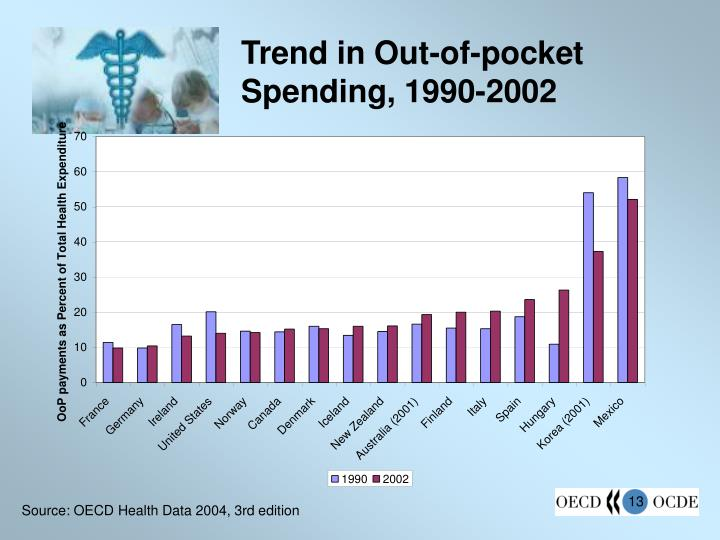 Trend in Out-of-pocket Spending, 1990-2002
