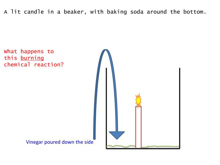 A lit candle in a beaker, with baking soda around the bottom.