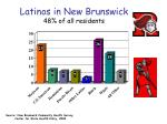 latinos in new brunswick 48 of all residents