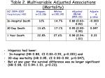 table 2 multivariable adjusted associations mortality