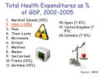 total health expenditures as of gdp 2002 2005