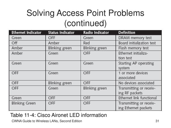 Solving Access Point Problems (continued)