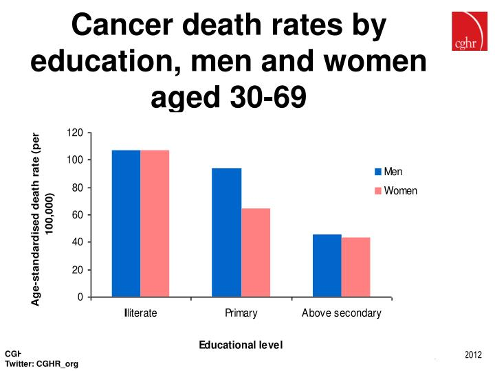 Cancer death rates by education, men and women aged 30-69