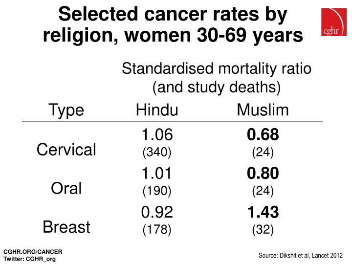 Selected cancer rates by religion, women 30-69 years