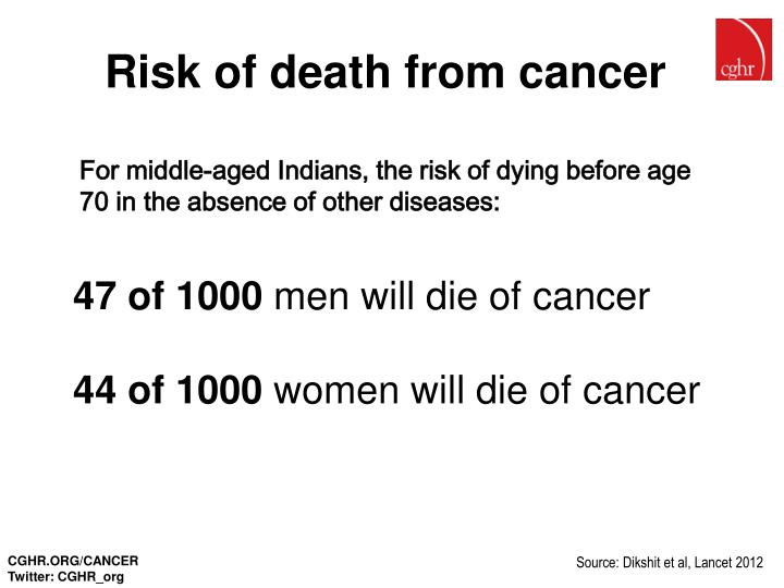 Risk of death from cancer
