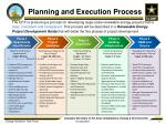 planning and execution process
