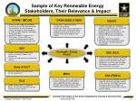 sample of key renewable energy stakeholders their relevance impact
