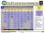 the eitf and the army campaign plan