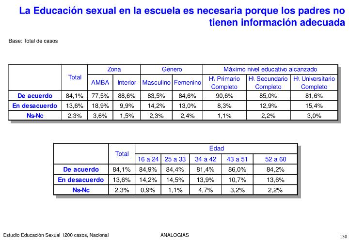 La Educación sexual en la escuela es necesaria porque los padres no tienen información adecuada