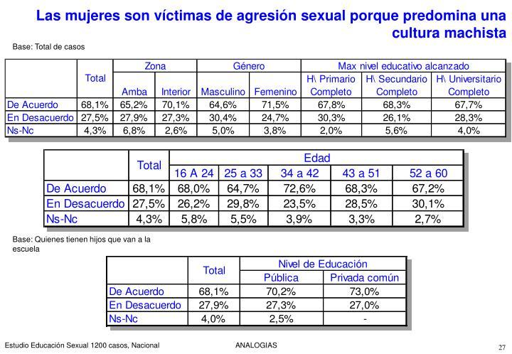 Las mujeres son víctimas de agresión sexual porque predomina una cultura machista