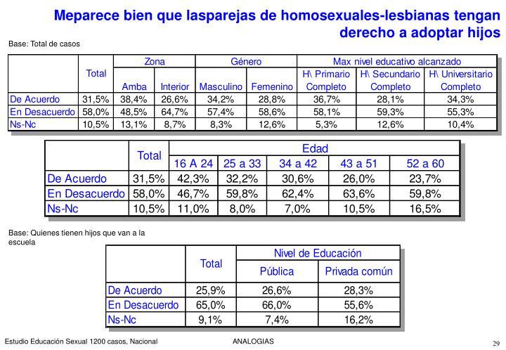 Meparece bien que lasparejas de homosexuales-lesbianas tengan derecho a adoptar hijos