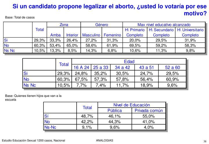 Si un candidato propone legalizar el aborto, ¿usted lo votaría por ese motivo?