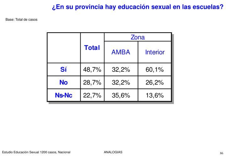 ¿En su provincia hay educación sexual en las escuelas?