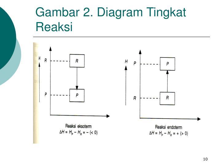Ppt kimia dasar powerpoint presentation id1347841 reaksi eksoterm dan reaksi endoterm gambar 2 diagram tingkat reaksi gambar 2 diagram tingkat reaksi ccuart Gallery